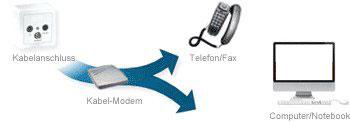 Internet und Telefon via TV